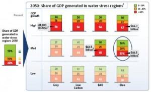 2011 03 Veolia IFPRI water 2050