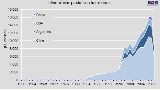 2013 03 lithium 05 salars pays